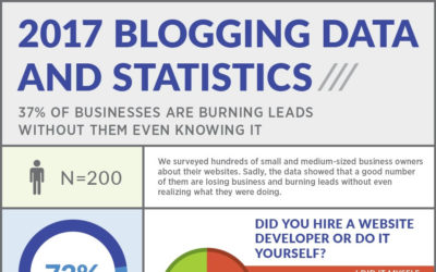 Why Small Businesses Need to Include Blogging in Their Marketing Strategy